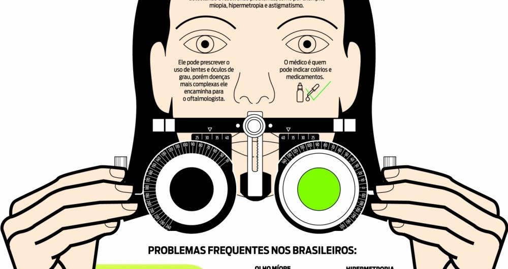 Formação superior em Optometria é lançada no Rio O Dia - Empregos e ... 9324dfa2c1