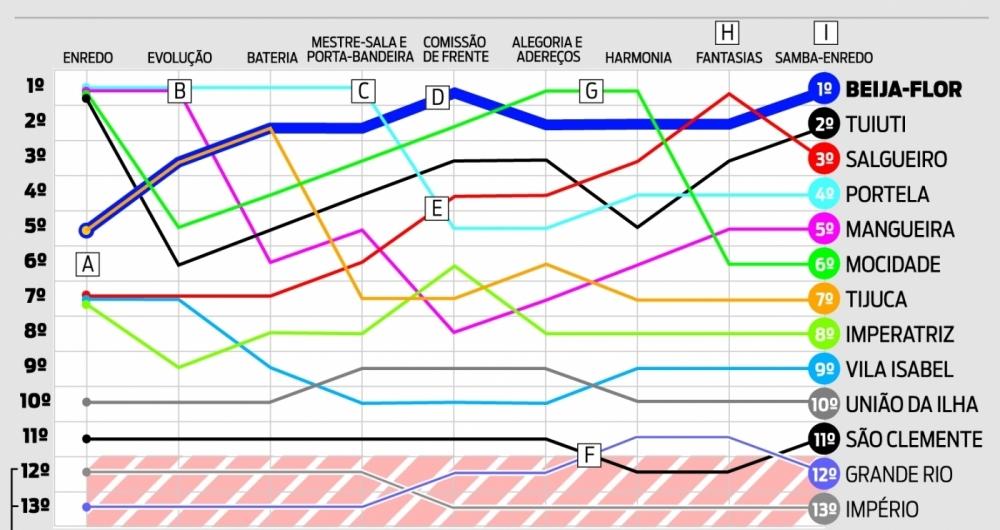 Gráfico mostra oscilação das notas durante a apuração