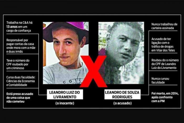 Leandro foi confundido com traficante