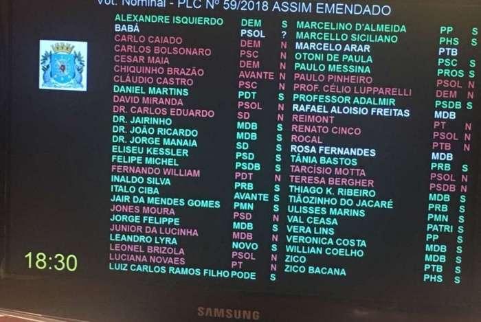 O projeto que taxa inativos da Prefeitura do Rio foi aprovado com 28 votos a favor a 20 contrários; o vereador Babá (Psol) votou não, mas houve problema no momento de registrar o voto na tela