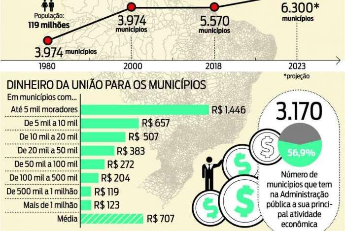 novos municipios brasil