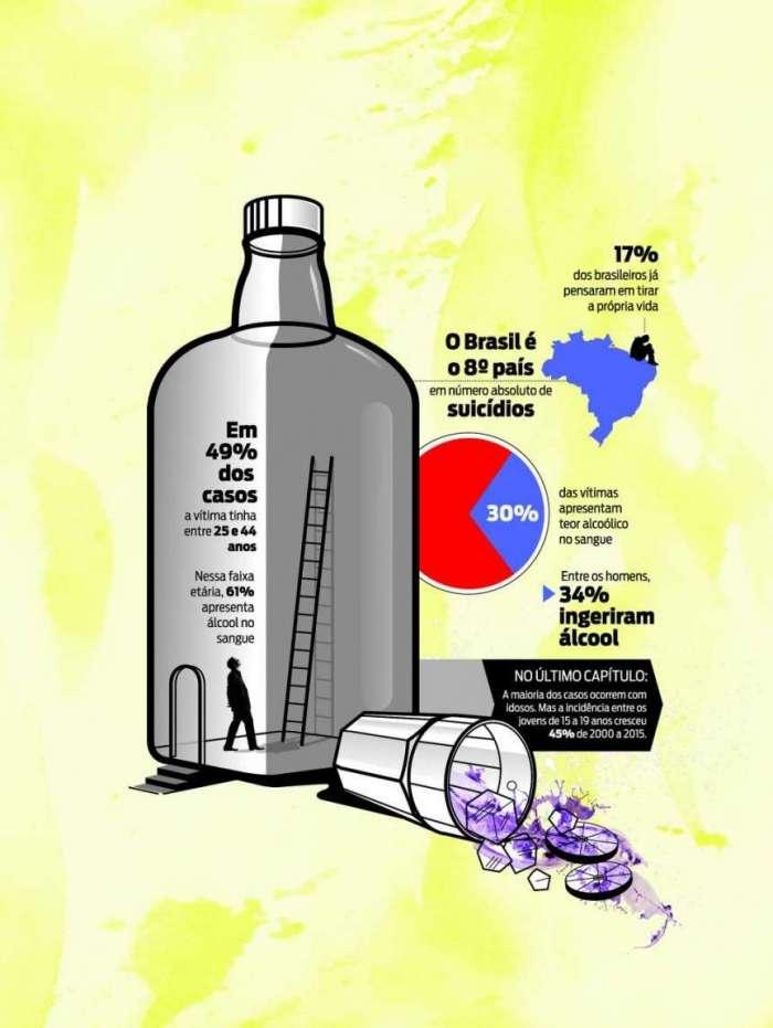 Cerca de 30% das vítimas de suicídio tinham álcool no sangue, aponta estudo