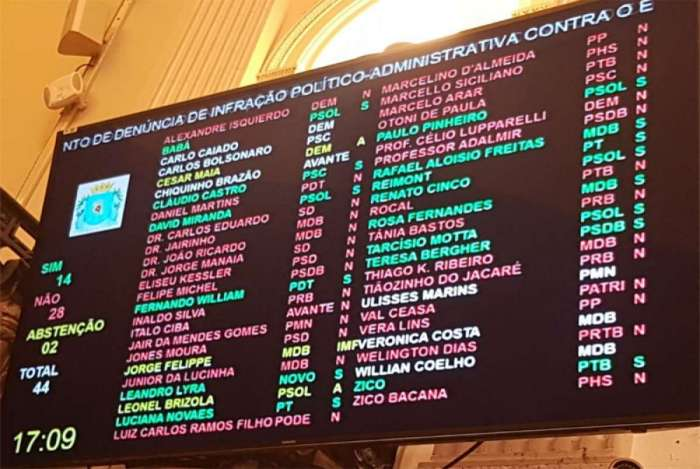 Câmara de Vereadores rejeita impeachment de Crivella