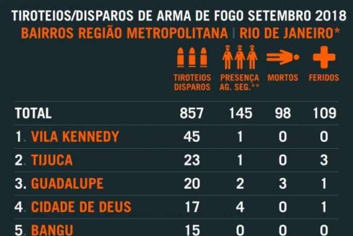Vila Kennedy foi 'campeã' no registro de tiroteios em setembro
