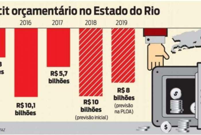 Déficit do Estado do Rio de Janeiro