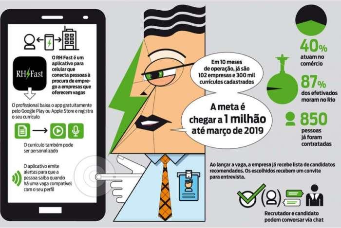 666615e03 Aplicativo que conecta empresas a profissionais encaminhou 850 ...