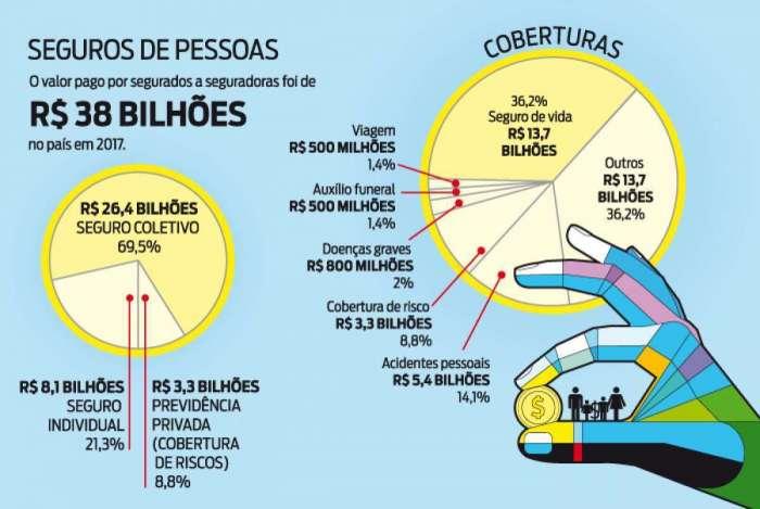 O infográfico mostra os valores pagos por segurados a seguradoras para fazer seguro de pessoas