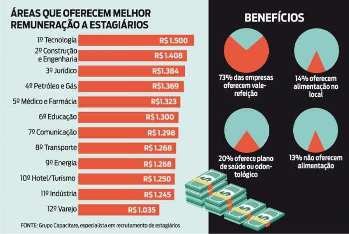 Levantamento aponta média salarial de estagiários no país e elabora ranking por profissão