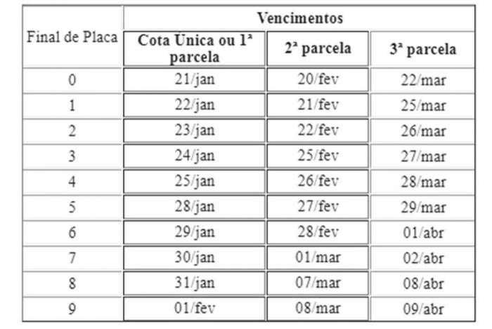 Calendário de 2019 para o pagamento de IPVA