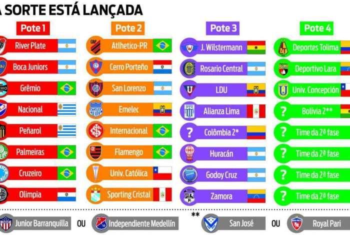 Sorteio da Libertadores