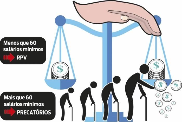 Justiça libera pagamentos de RPVs a aposentados do INSS