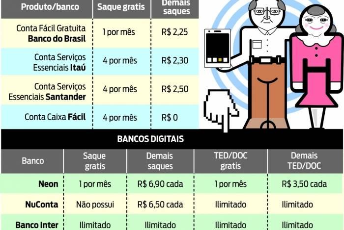 tabela bancos taxas