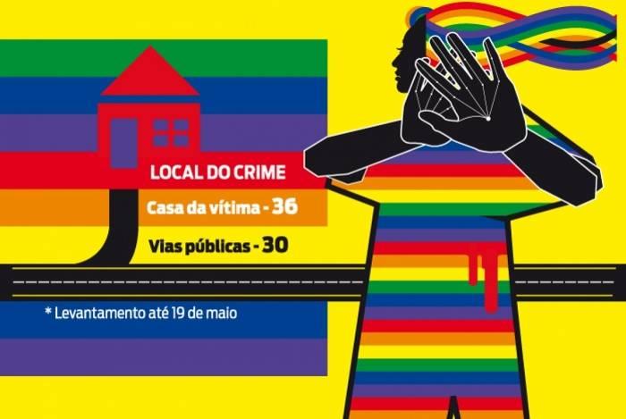 Grupo Gay da Bahia elaborou panorama de homicídios cometidos contra a comunidade LGBTI no país