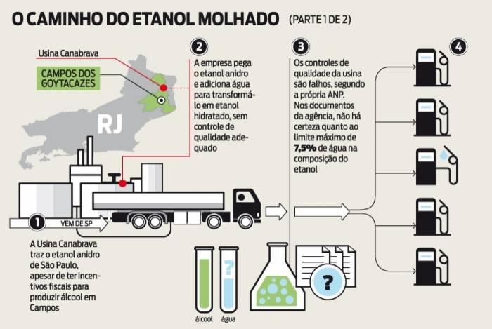 Esquema da Canabrava de compra de etanol anidro de São Paulo