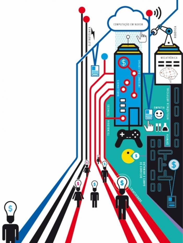 Avanço digital aumenta demanda pro profissionais de tecnologia