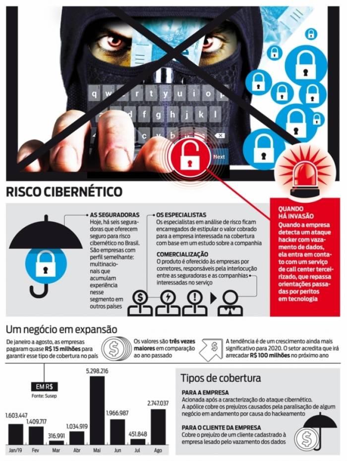Crimes cibernéticos, que ganharam notoriedade com o vazamento de dados de autoridades da Lava Jato