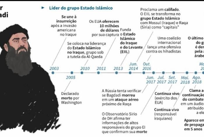 Linha do tempo Abu Bakr al-Baghdadi