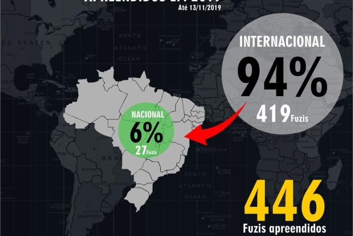94% dos fuzis apreendidos até novembro de 2019 são fabricados no exterior