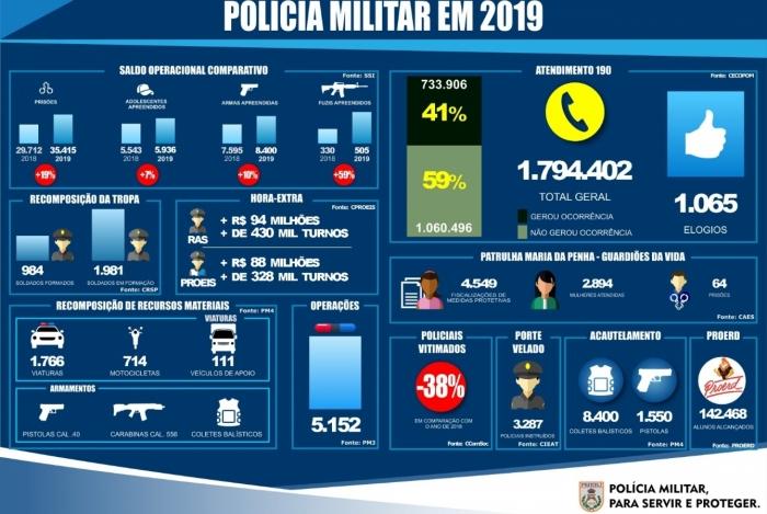 Balanço Polícia Militar