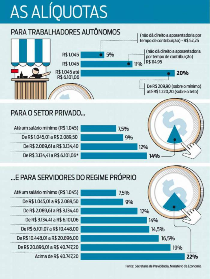 Confira as novas alíquotas de contribuição ao INSS