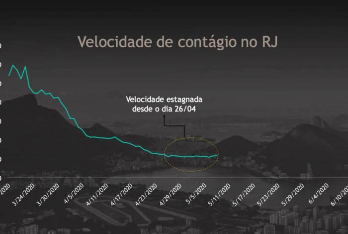 Gráfico de contágio no Rio