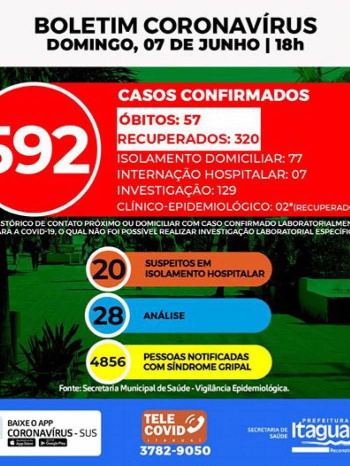 Boletim diário da prefeitura sobre o Covid-19:em amarelo, números da