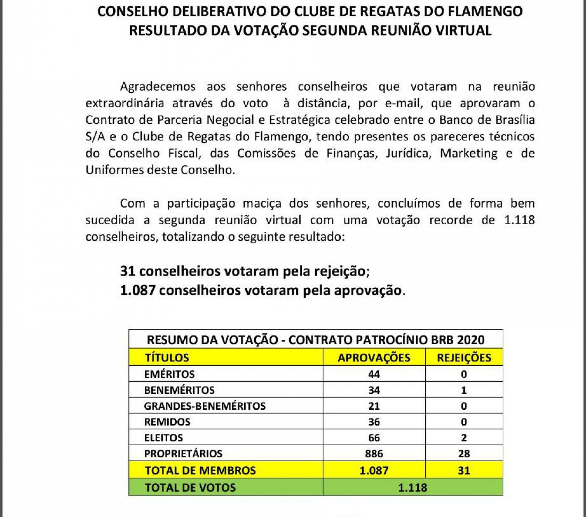 Veja o resultado detalhado da votação do novo patrocinador máster do Flamengo