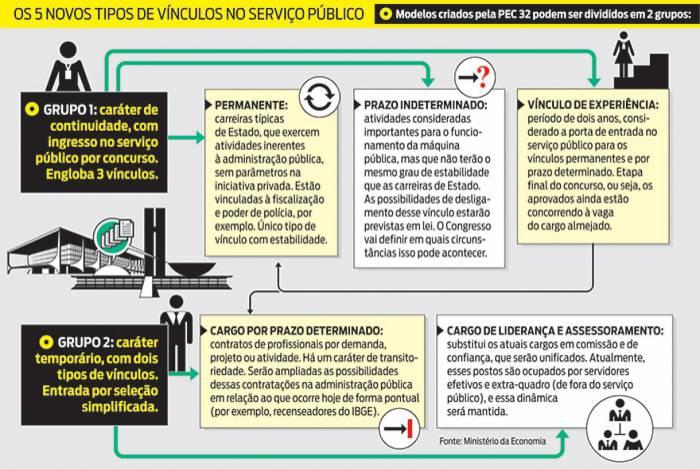 Confira a estrutura proposta pela reforma administrativa