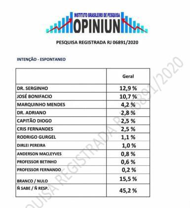 Pesquisa eleitoral em Cabo Frio - Instituto Brasileiro de Pesquisa Opiniun - Falando Francamente