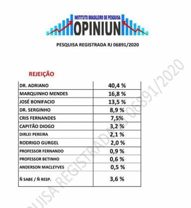 Pesquisa Eleitoral em Cabo Frio - Rejeição / Instituto Brasileiro de Pesquisa Opiniun  - Falando Francamente