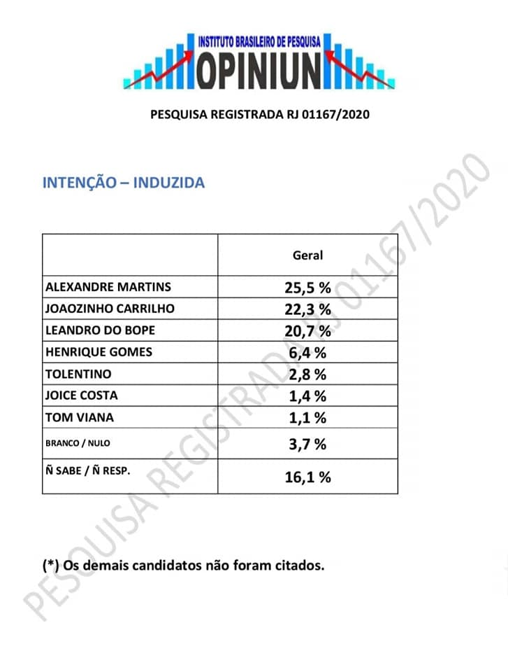 Pesquisa aponta empate técnico entre 3 candidatos a Prefeito em Búzios - Induzida - Instituto Brasileiro de pesquisa Opiniun
