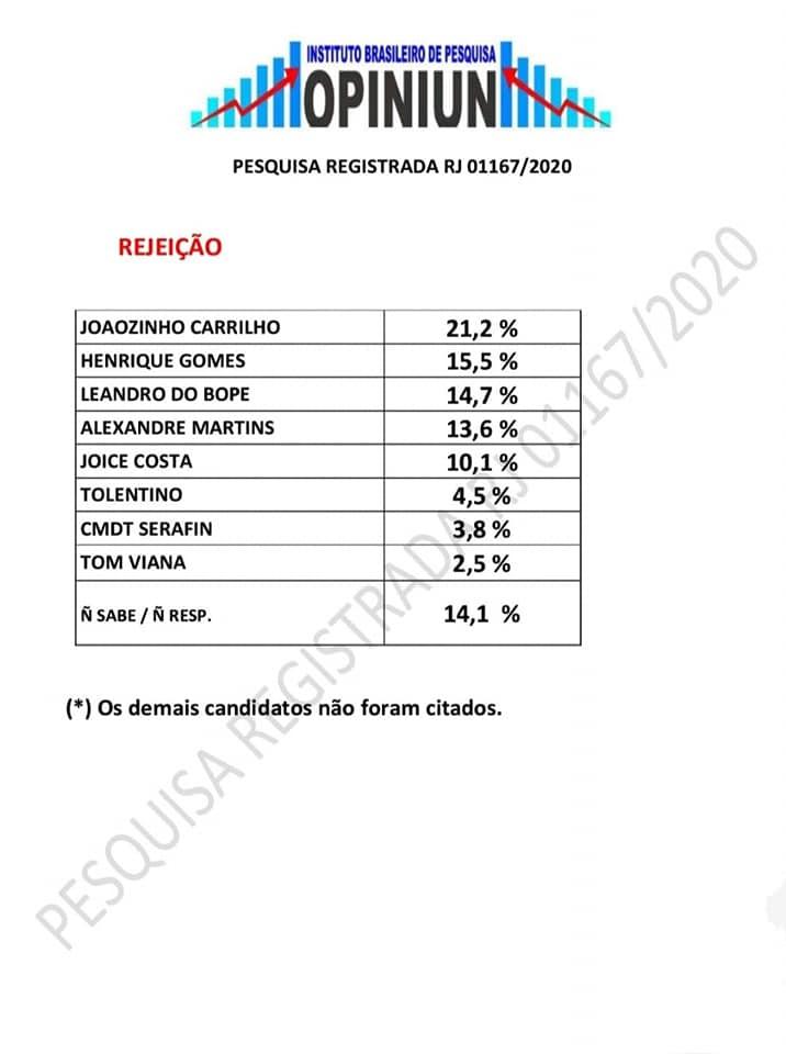 Pesquisa aponta empate técnico entre 3 candidatos a Prefeito em Búzios - Rejeição  - Instituto Brasileiro de pesquisa Opiniun