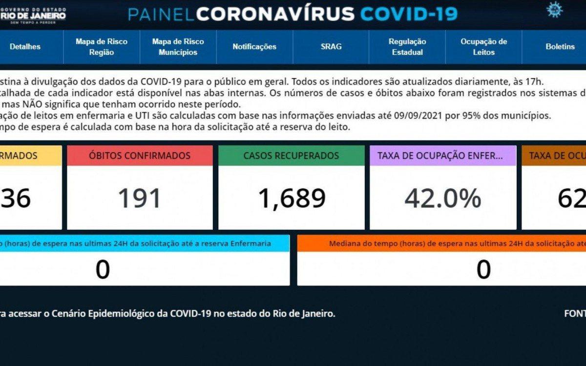 Rio registra recorde de casos de covid-19 em 24h