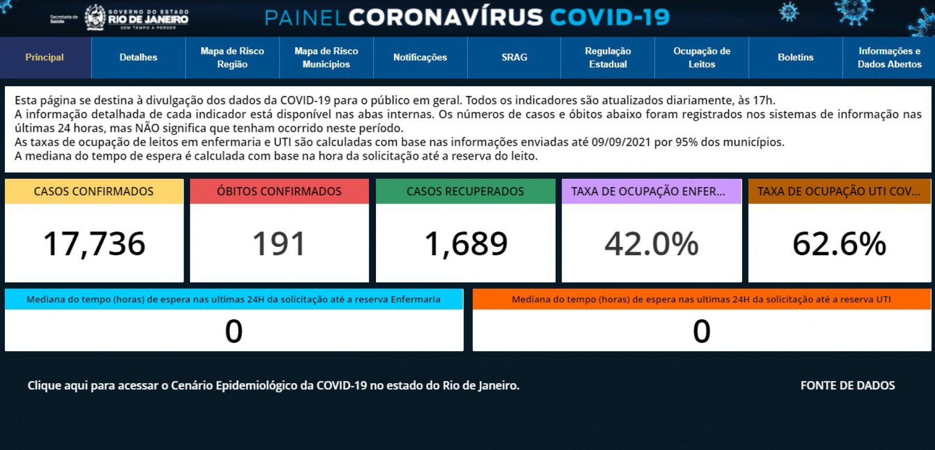 Rio registra recorde de casos de covid-19 em 24h - Governo do Rio / Divulgação