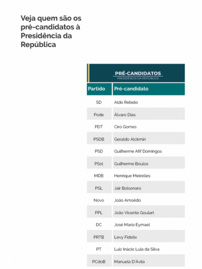 1 pre candidatos 7412991 - Convenções para definição de candidatos a presidente começam nesta sexta-feira